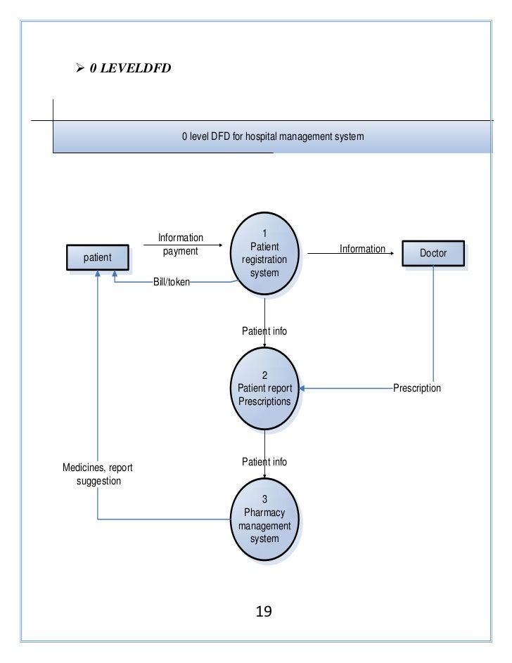 Data flow diagram for pharmacy management system electrical my project work rh slideshare net hr data flow diagram visio data flow diagram ccuart Choice Image