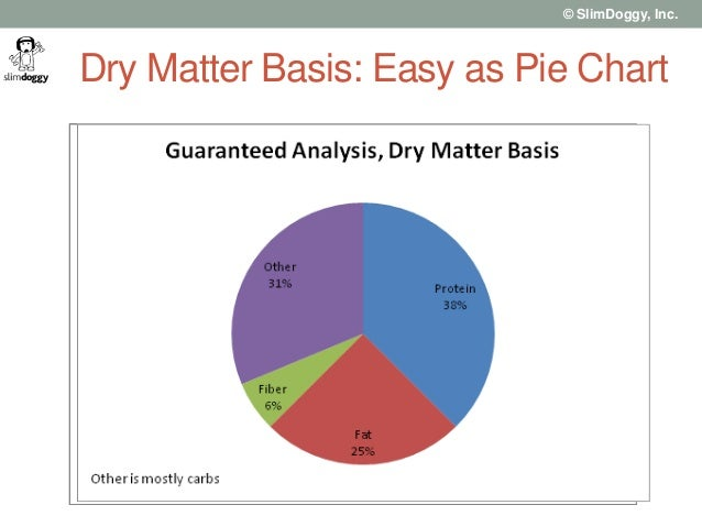My dog ate what how to correctly read dog food labels slimdoggy inc dry matter basis easy as pie chart ccuart Gallery