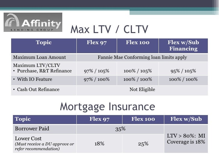 Max Ltv On Conventional Refinance
