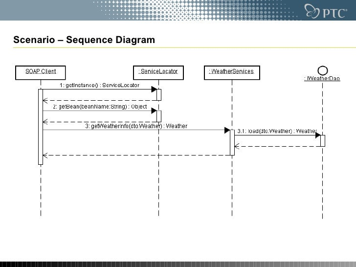 My first web services example xfire spring soapui scenario sequence diagram ccuart Gallery