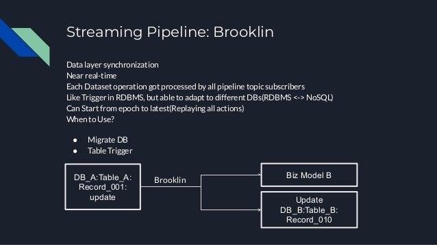 個人心得:R2D2 SOA 架構 Sidecar內建在 Framework中 Java Based Shared library required 有很好的開發生產力(CodeGen), 但限制語言平台(Java)