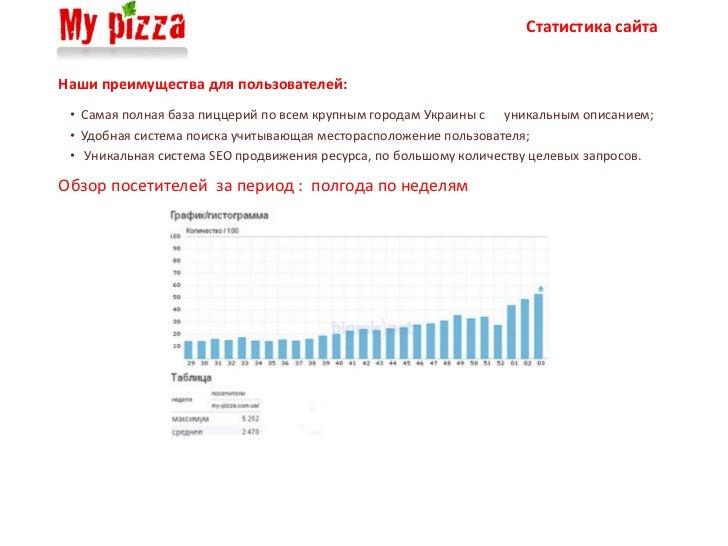 Статистика сайтаНаши преимущества для пользователей: • Самая полная база пиццерий по всем крупным городам Украины с уникал...