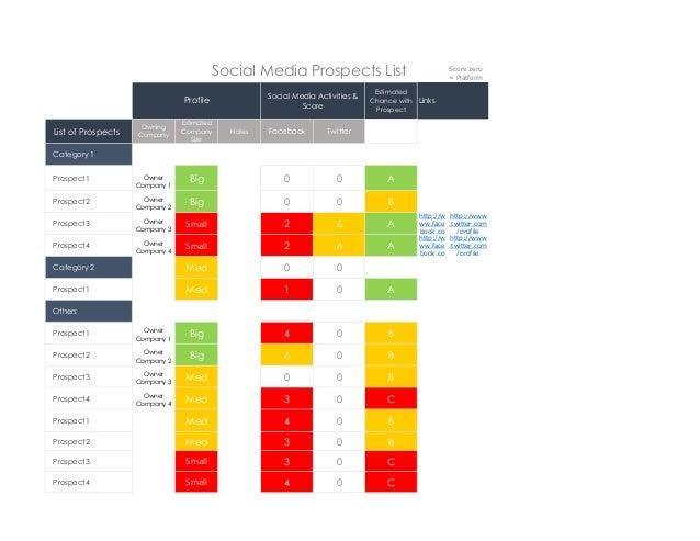 Social Media Prospects List Social Media Activities & Score  Profile List of Prospects  Owning Company  Estimated Company ...
