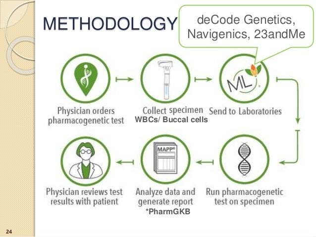 METHODOLOGY 24 deCode Genetics, Navigenics, 23andMe WBCs/ Buccal cells *PharmGKB