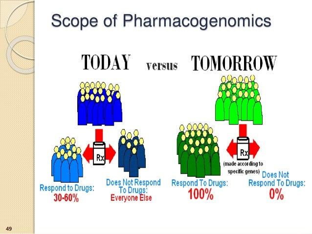 Scope of Pharmacogenomics 49
