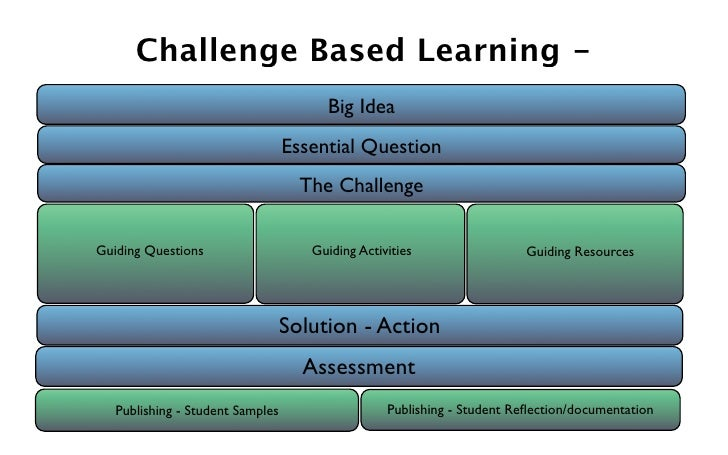 Challenge Based Learning -                                        Big Idea                                   Essential Que...