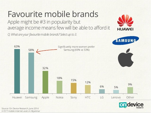 Favourite mobile brands Apple might