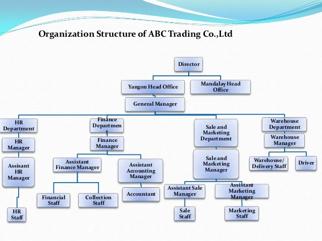 organizational structure in the pharmaceuticals industry Guidance for industry  q10 pharmaceutical quality system   the organizational breakdown of the document  different aspects of pharmaceutical quality.
