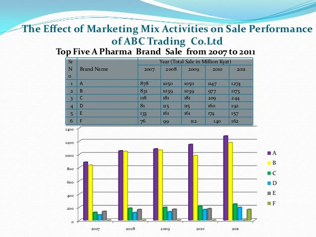 Marketing mix of walton group of | College paper Example