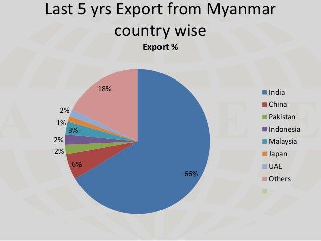 Myanmar's Pulses Market