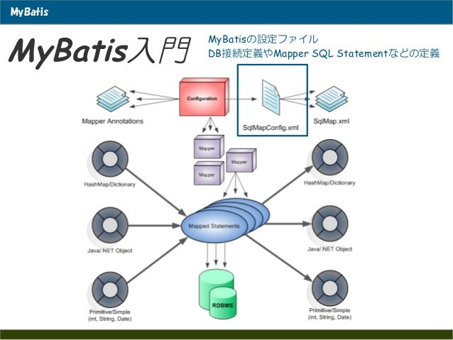 システムアーキテクト~My batis...