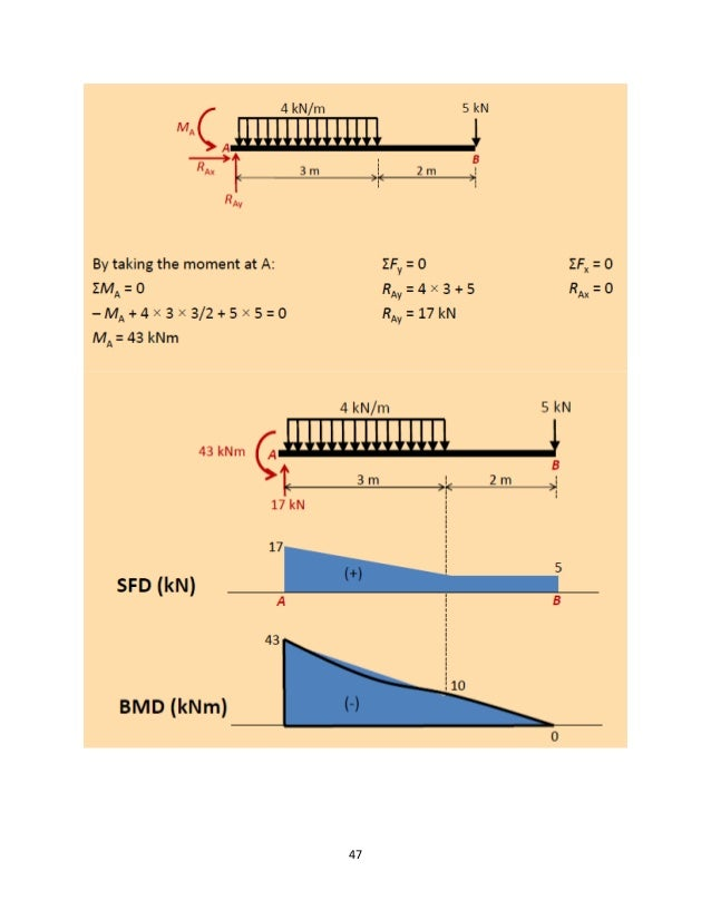 Stupendous Strength Of Materials For Beginners Wiring 101 Ouplipimpapsstreekradiomeanderfmnl