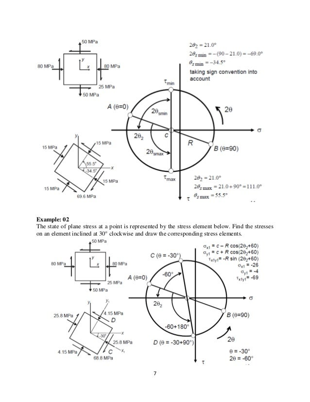 Strength Of Materials For Beginners
