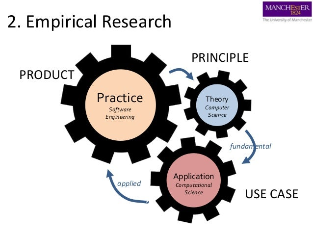 2. Empirical Research Theory Computer Science Application Computational Science Practice Software Engineering PRODUCT PRIN...