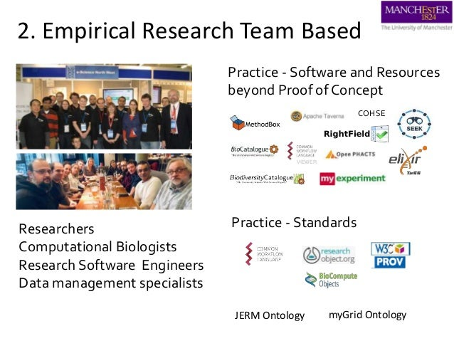 2. Empirical Research Team Based Practice - Software and Resources beyond Proof of Concept VIEWER Practice - Standards COH...