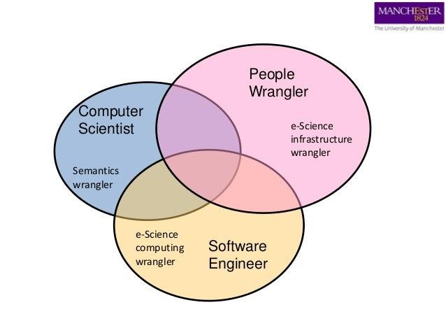 Computer Scientist Software Engineer People Wrangler Semantics wrangler e-Science computing wrangler e-Science infrastruct...