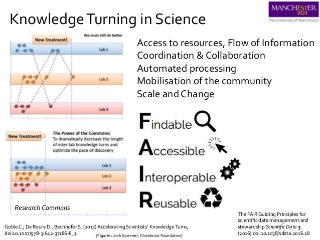 KnowledgeTurning in Science [Figures: Josh Sommer, Chordoma Foundation] GobleC., De Roure D., Bechhofer S. (2013) Accelera...