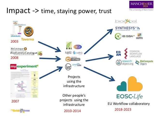Impact -> time, staying power, trust 2003 2007 2008 EU Workflow collaboratory 2018-2023 Projects using the infrastructure ...