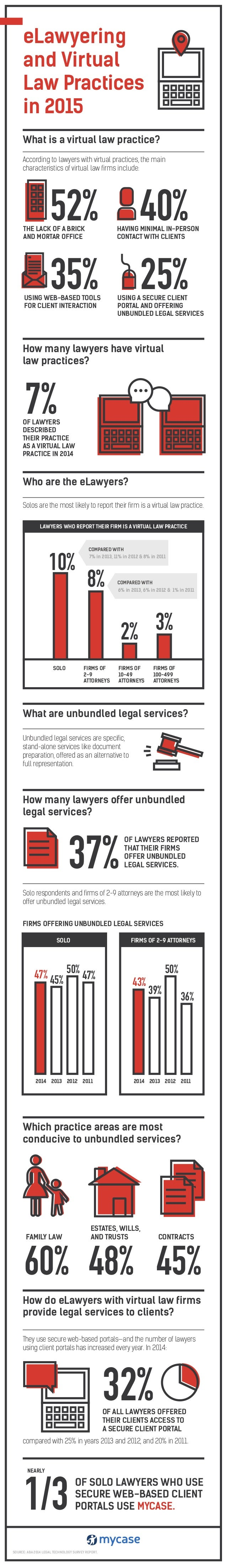 What is a virtual law practice? How many lawyers have virtual law practices? Who are the eLawyers? What are unbundled lega...