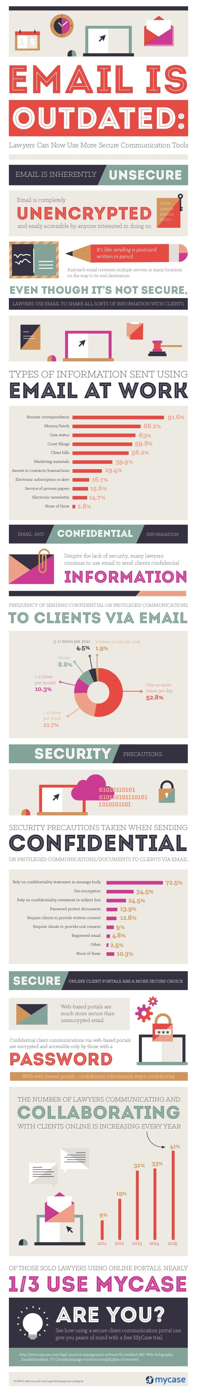 EMAIL AND INFORMATIONCONFIDENTIAL PRECAUTIONSSECURITY ONLINE CLIENT PORTALS ARE A MORE SECURE CHOICEsecure EMAIL AT WORK T...
