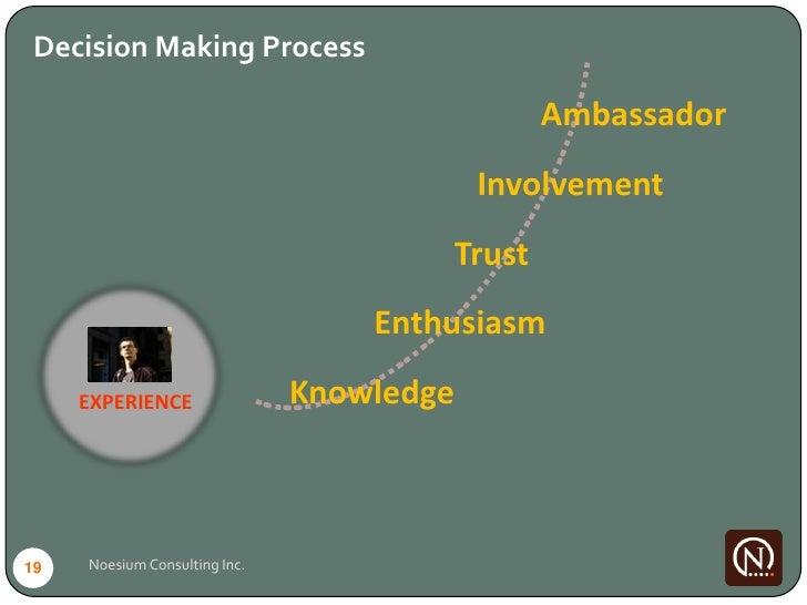 Decision Making Process                                                 Ambassador                                        ...