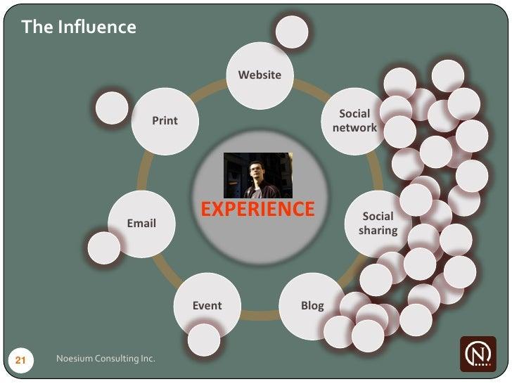 The Influence                                             Website                                                         ...