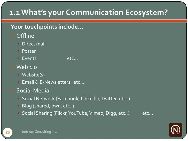 1.1 What's your Communication Ecosystem?      Your touchpoints include…       Offline          Direct mail          Pos...
