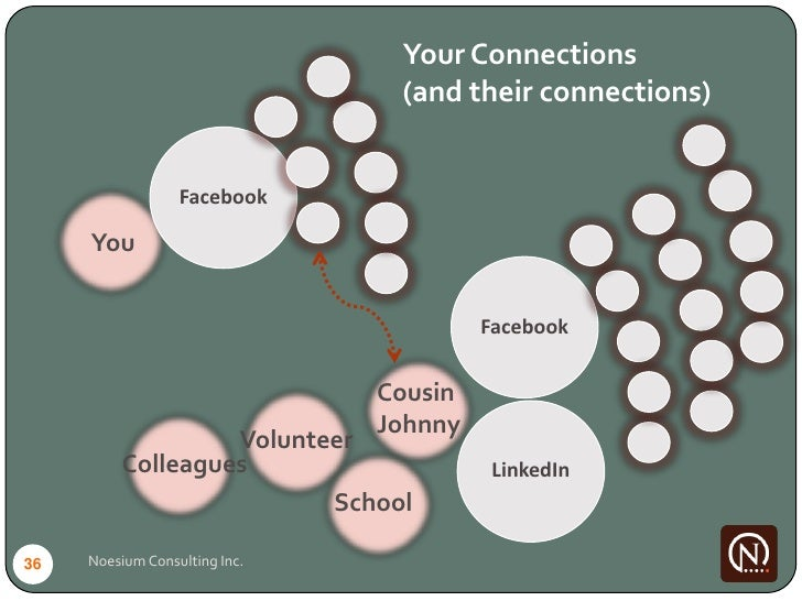 Your Connections                                 (and their connections)                     Facebook       You           ...