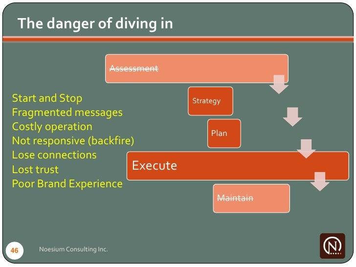 The danger of diving in                                 Assessment   Start and Stop                              Strategy ...
