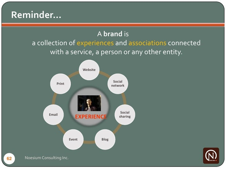 Reminder…                                A brand is         a collection of experiences and associations connected        ...