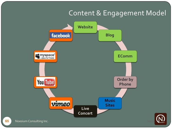 Content & Engagement Model                                             Website                                Facebook    ...