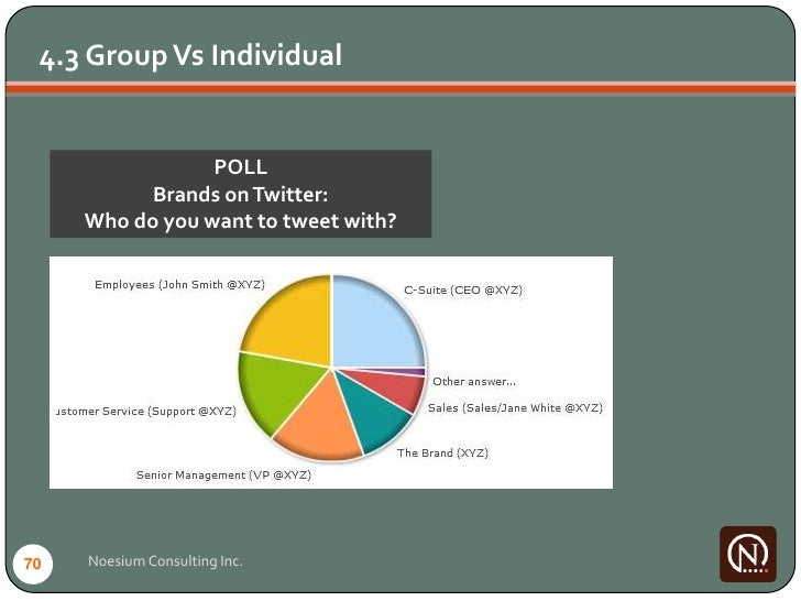 4.3 Group Vs Individual                    POLL            Brands on Twitter:      Who do you want to tweet with?     70  ...