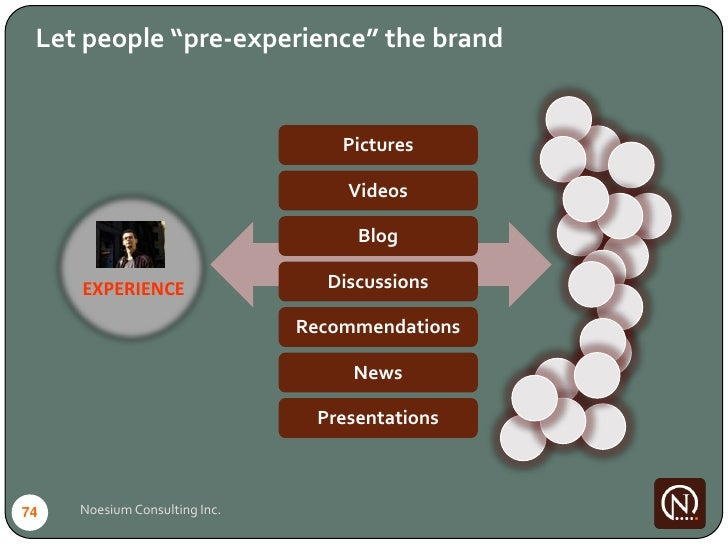 """Let people """"pre-experience"""" the brand                                      Pictures                                     Vi..."""