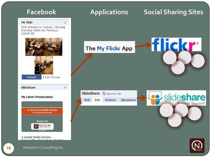 Facebook                Applications   Social Sharing Sites     78   Noesium Consulting Inc.