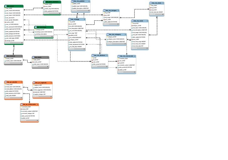 bw_user_avatars                 bw_ria_publish                                                                            ...