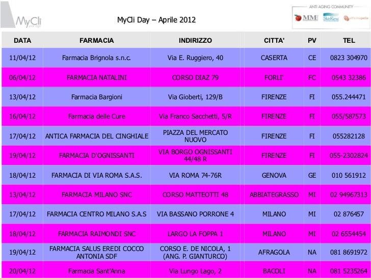 MyCli Day – Aprile 2012 DATA               FARMACIA                        INDIRIZZO                CITTA       PV      TE...