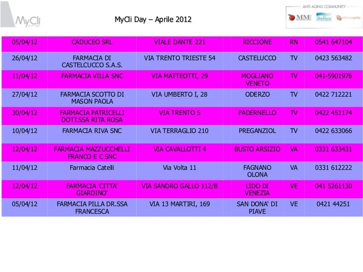Mycli day aprile 2012 lista farmacie - Farmacia porta pia ...