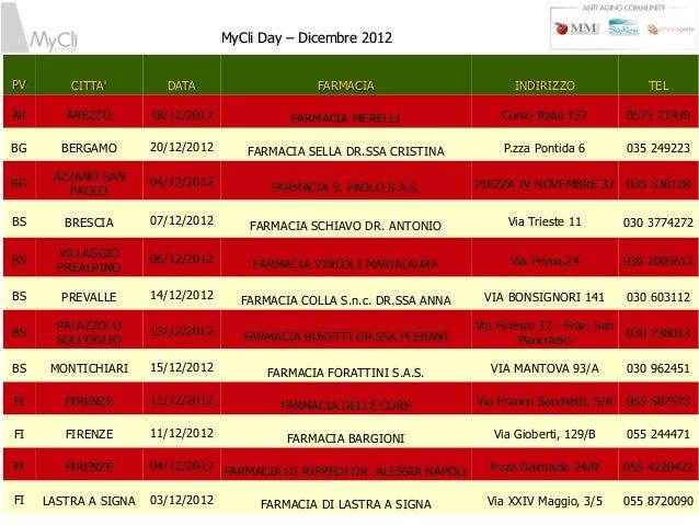 MyCli Day – Dicembre 2012PV       CITTA         DATA                     FARMACIA                       INDIRIZZO         ...