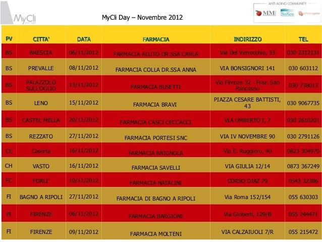 MyCli Day – Novembre 2012PV       CITTA         DATA                   FARMACIA                    INDIRIZZO              ...