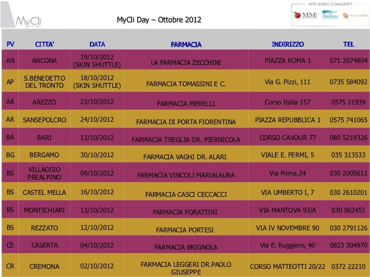 MyCli Day – Ottobre 2012PV      CITTA          DATA                      FARMACIA                     INDIRIZZO           ...