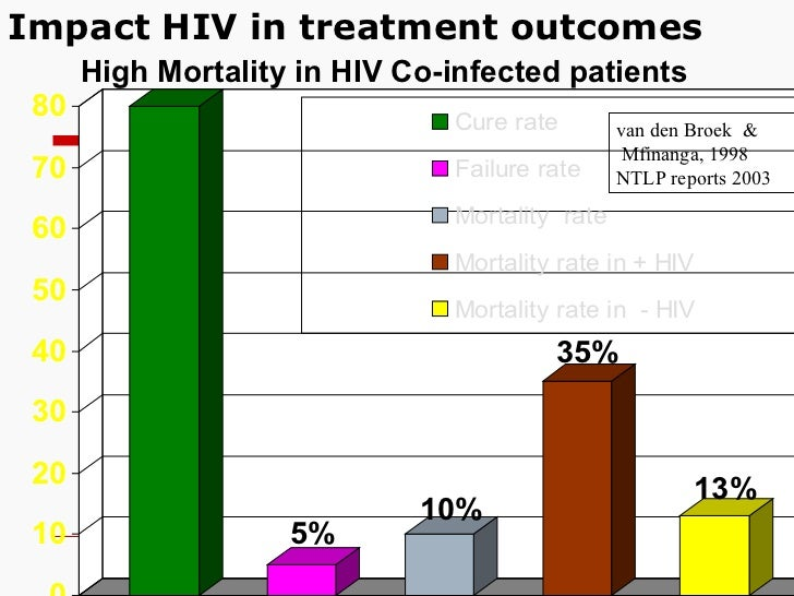 Impact HIV in treatment outcomes High Mortality in HIV Co-infected patients van den Broek  & Mfinanga, 1998 NTLP reports 2...