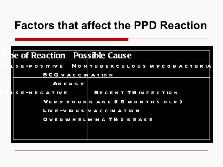 Factors that affect the PPD Reaction  Type of Reaction   Possible Cause False-positive   Nontuberculous mycobacteria BCG v...