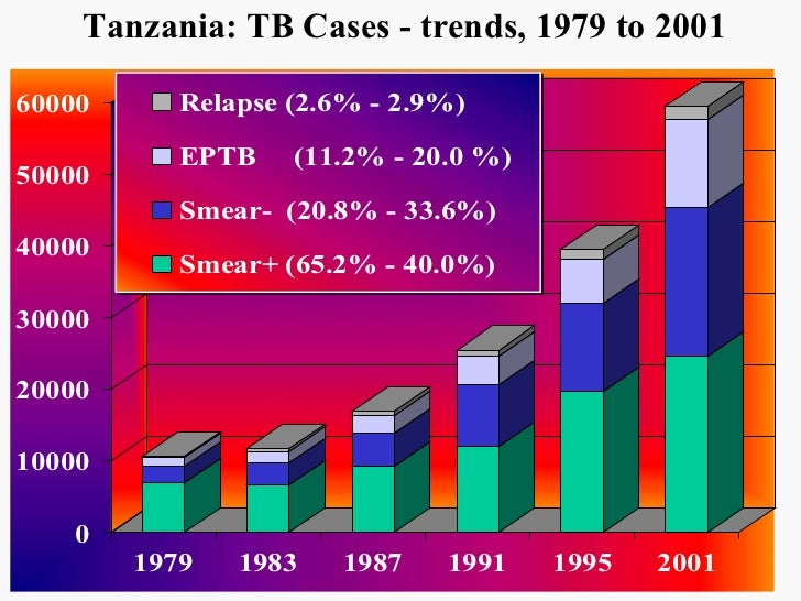 Tanzania: TB Cases - trends, 1979 to 2001