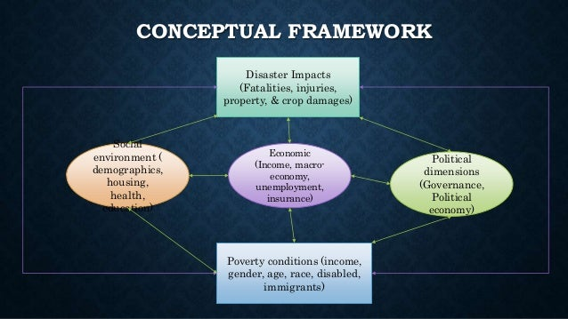 Disaster And Poverty  The Differential Impacts Of Disaster On The Poo U2026