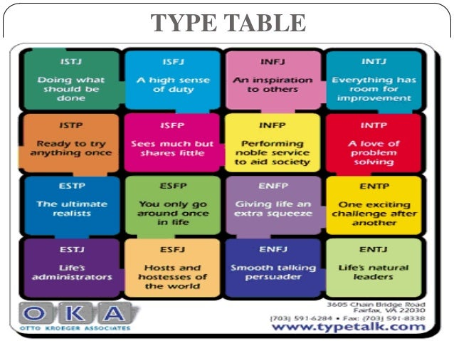 the myer briggs type indicator The 16 mbti personality types the myers-briggs type indicator ® (mbti ®) step i is based on carl jung's theory of psychological typeit indicates your personality preferences in four dimensions:.
