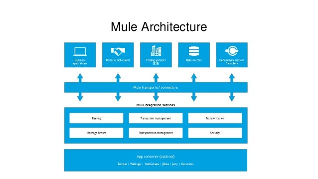 My experience with MuleSoft first certification