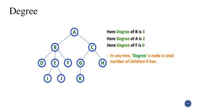 Tree in graph theory in discrete structure degree 11 12 ccuart Images