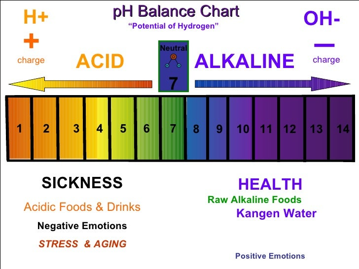 research on ph level of water Unfortunately, not all water is pure and is rarely ever at this actual level so why  do the ph levels of water change there are many contributing.