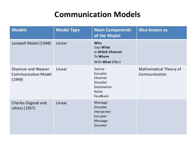 unit 1 p2 theories of communication Extracts from this document introduction unit 1 - developing effective communication p2 discuss the theories of communication theories of communication argyle's communication cycle according to argyle, skilled interpersonal interaction (social skills) involves a cycle in which you have to.