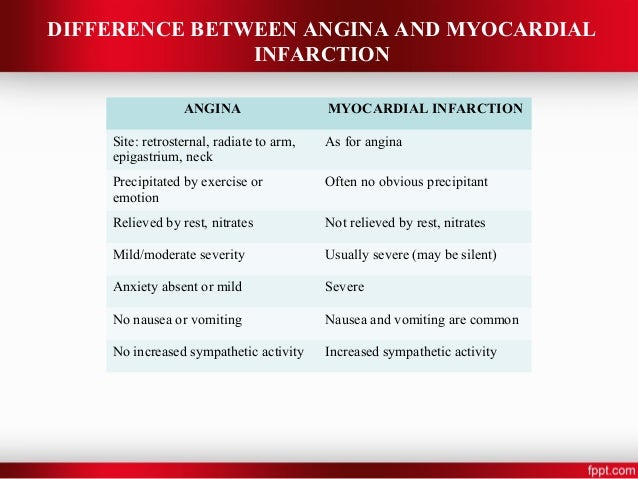 case study of unstable angina Patients with unstable angina represent a heterogeneous population therefore, the clinician must obtain a focused history of the patient's symptoms and coronary risk factors and immediately review the electrocardiogram (ecg) to develop an early risk stratification.